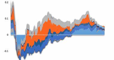 ASF: Contagiunea între piețele de capital, în creștere în octombrie